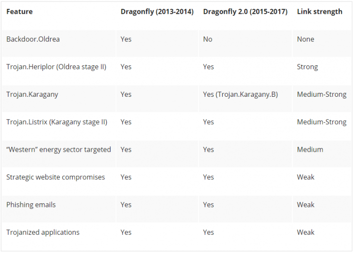 Figure 2. Links between current and earlier Dragonfly cyber attack campaigns