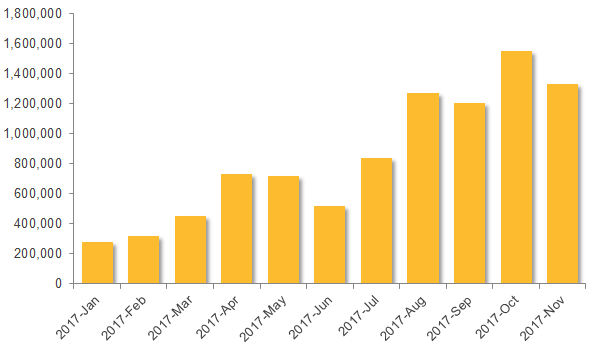 Figure 1. Surge in malicious JAR files tied to recent Adwind campaign