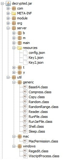 Figure 6. Contents of the core Adwind JAR file
