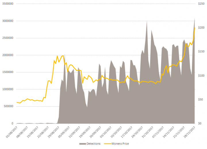 Figure 4. Chart showing the rising price of Monero and detections of all types of cryptocurrency mining malware (file- and browser-based)