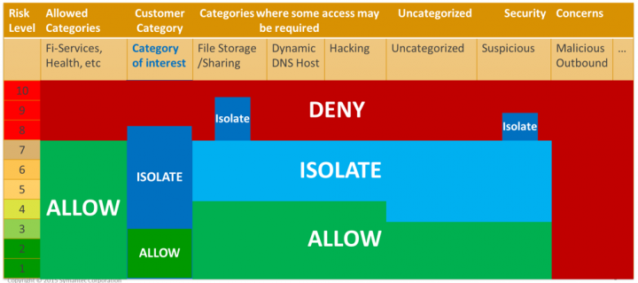 Figure 1: Possible policy options for specific categories using Threat Risk Levels and Web Isolation.