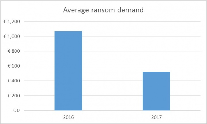 Figure 3. Cyber criminals found a sweet spot with their ransom demands in 2017