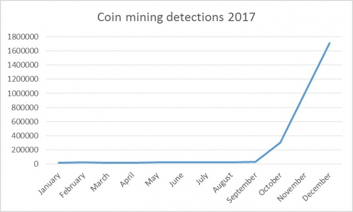 Figure 1. Detections of coinminers on endpoint computers in 2017 surged by 8,500 percent