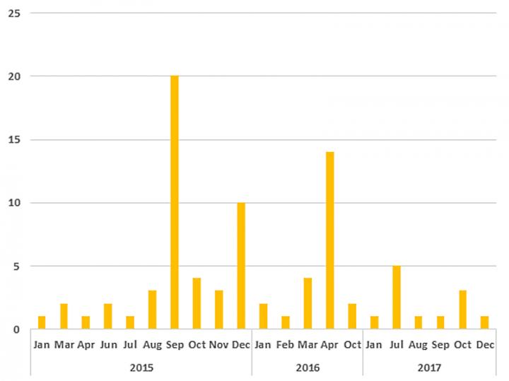 Figure 1. Inception Framework attacks 2015-2017