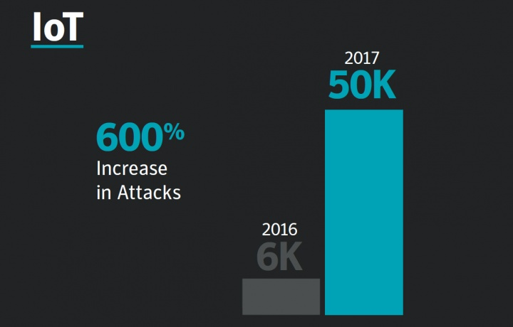 Figure 2. Attacks on IoT devices increased by 600 percent in 2017