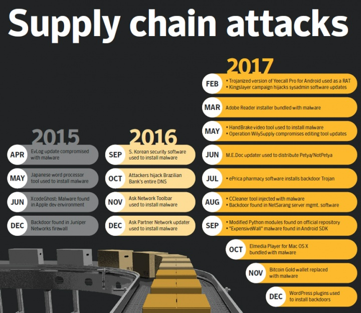 Figure 4. Supply chain attacks increased by 200 percent in 2017