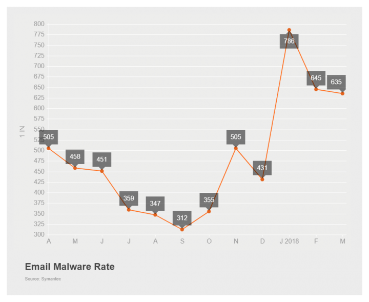 Figure 1. The email malware rate increased in March for the second month in a row