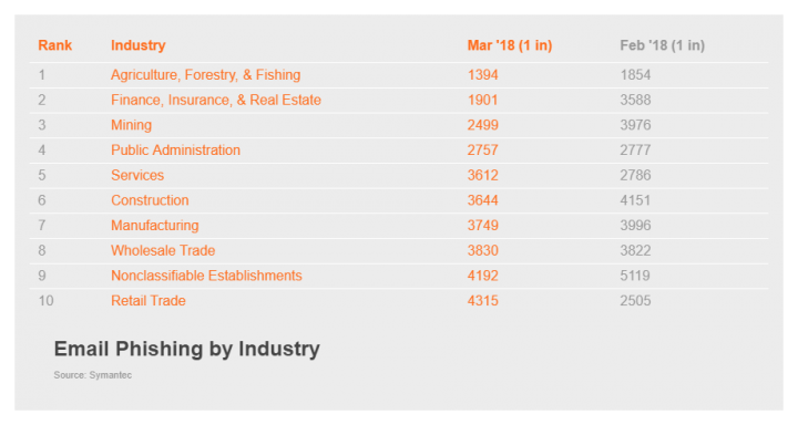 Figure 2. Agriculture, Forestry, & Fishing had the highest phishing rate in March