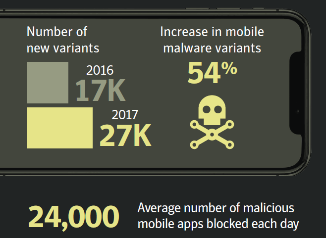 Figure 4. Symantec blocked an average of 24,000 malicious mobile applications every day in 2017