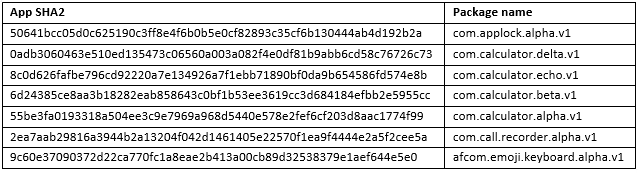 Figure 4. Package names used by the malware
