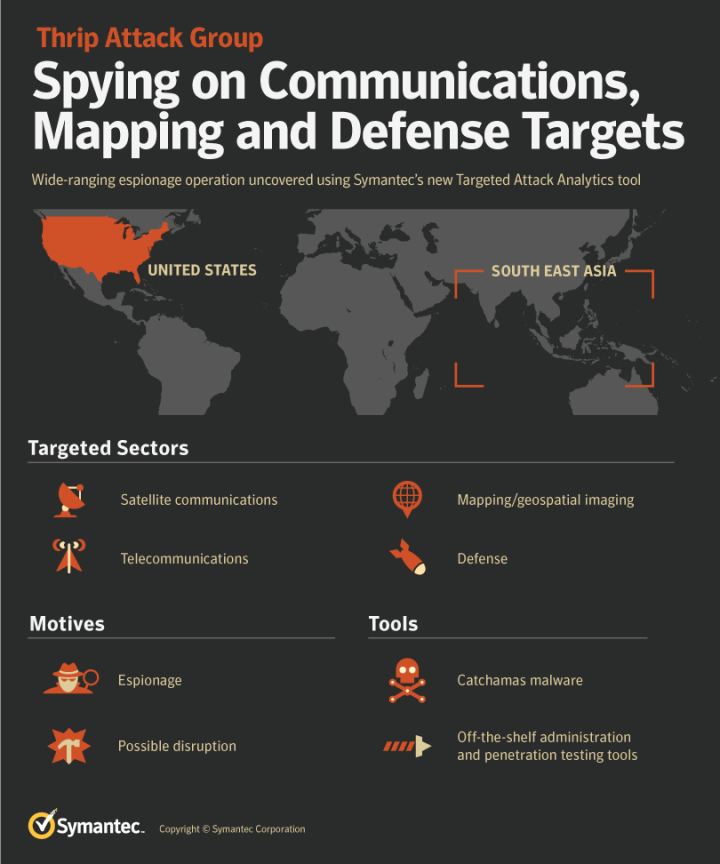 Figure 2. Thrip, spying on communications, mapping, and defense targets