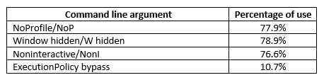 Table. Percentage of use of specific command line arguments