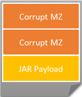 Figure 2. The JAR file attachment comes with a surprise MZ header and two corrupt MZ files prepended