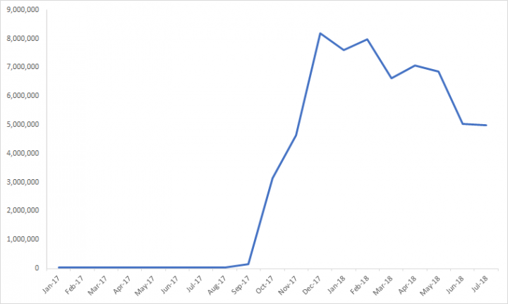 Figure 1. All cryptojacking events blocked by Symantec from January 2017 to July 2018