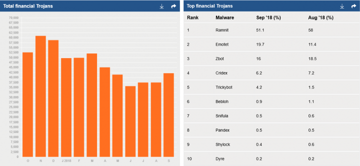 Figure 1. Financial Trojan activity metrics