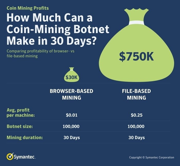 Figure 2. A cyber criminal with a botnet of 100,000 devices mining cryptocurrencies could make a nice profit in just 30 days