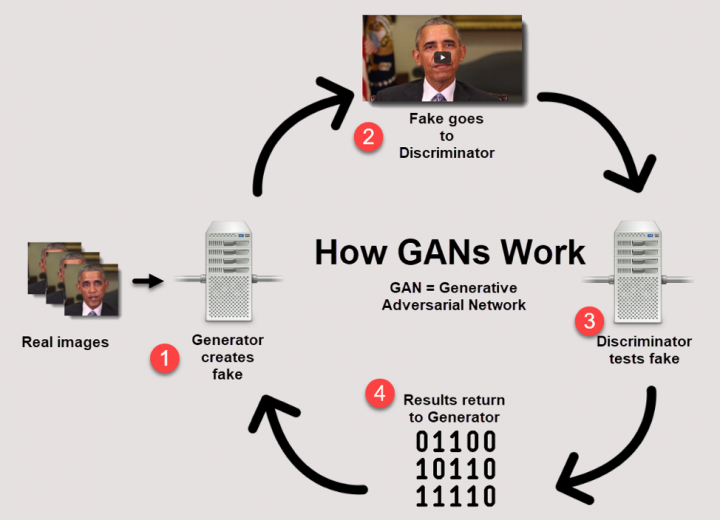 How GANs Work