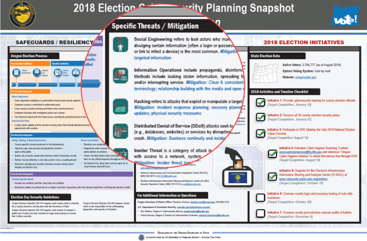 Example of a poster created by Homeland Security and the states to inform election officials down to the county level about voting security.