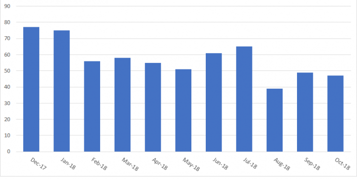 Figure. Symantec detections of Miuref malware family by month. The low number of detections is consistent with the fact that the attackers behind the Miuref botnet mostly targeted data center computers rather than endpoint computers.