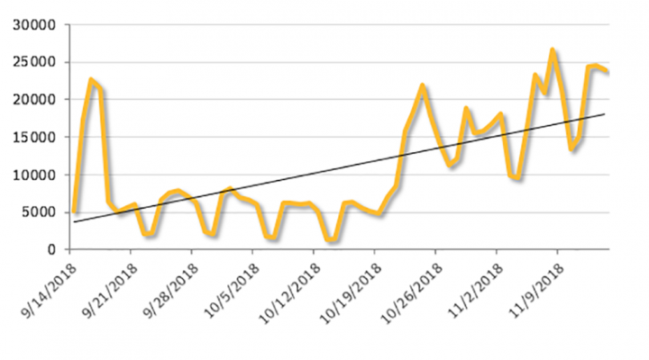 Figure 1. A clear upward trend is visible when we look at formjacking figures from September to November