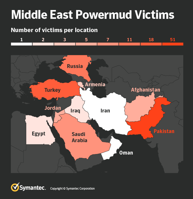 Figure 2. Middle East Powermud victims