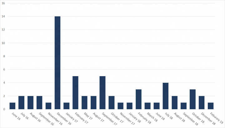 Figure 3. Elfin attacks by month, 2016-2019
