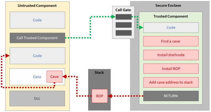 """Figure. Simplified diagram showing how a malicious SGX-installed malware could """"break out"""" of the enclave"""