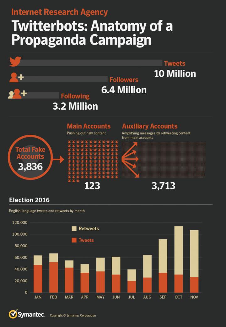 Figure 1. Anatomy of a propaganda campaign