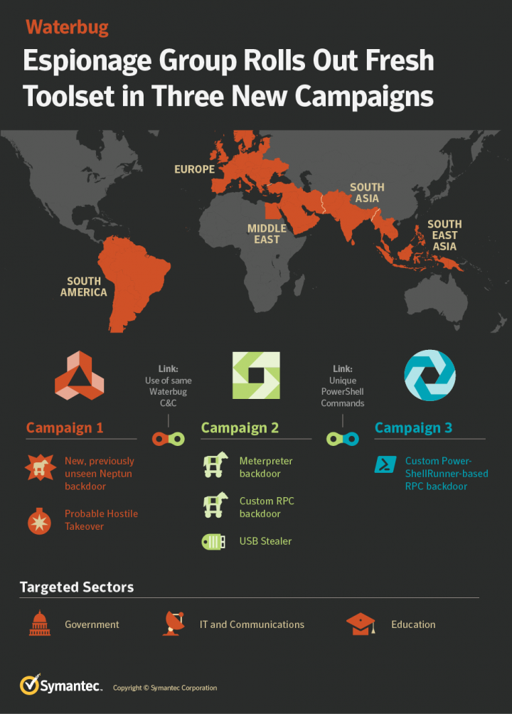 Figure 1. Waterbug group rolls out fresh toolset in three new campaigns