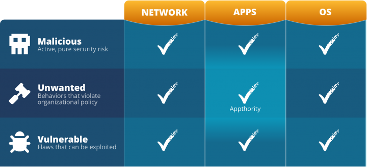 The evolution of SEP Mobile's threat defense. Appthority augments SEP Mobile's ability to protect organizations not only from malware, but also from apps with unwanted and vulnerable behaviors.
