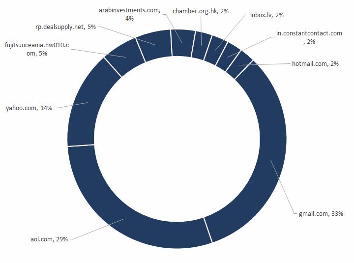Figure 4. Top 10 BEC sender domains, July 2018 - June 2019