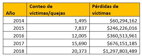 Tabla 1. Pérdidas de víctimas relacionadas con BEC y quejas recibidas por IC3, 2014-2018