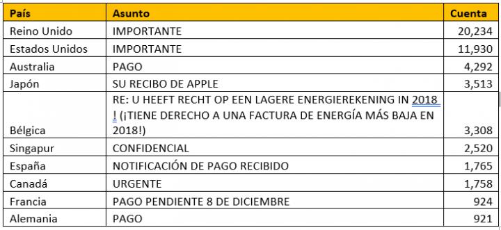 Tabla 2. Los 10 asuntos principales de correo electrónico de BEC por país