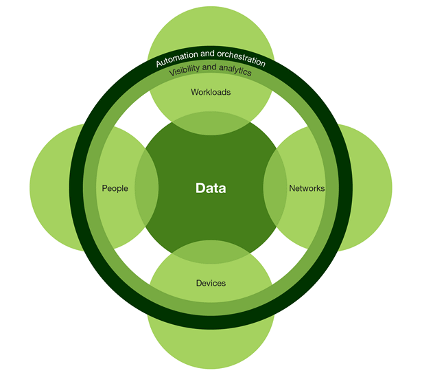 The Forrester Wave™: Zero Trust eXtended(ZTX)Ecosystem Providers(2018 年第 4 四半期)