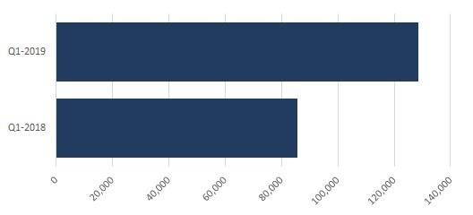 Figura 1. O volume diário médio das BECs foi 50% maior em T1 2019 do que em T1 2018
