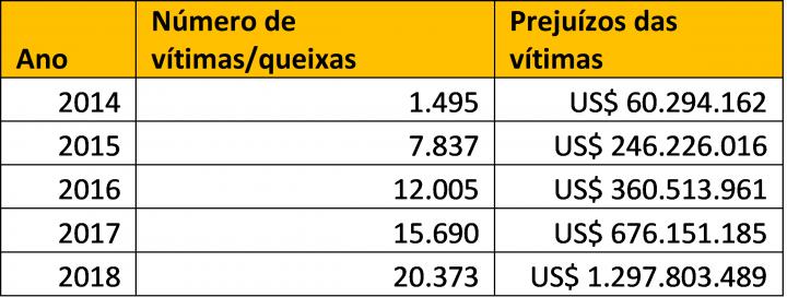 Tabela 1. Prejuízos e queixas das vítimas relacionados à BEC, recebidos pelo IC3 de 2014 a 2018