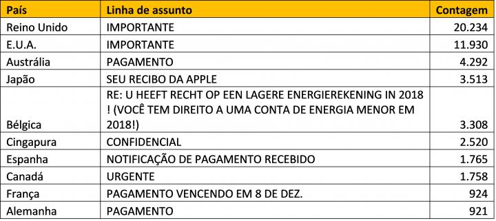 Tabela 2. 10 principais assuntos dos emails BEC por país