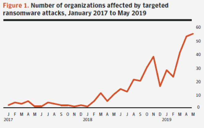 Source: Targeted Ransomware: An ISTR Special Report