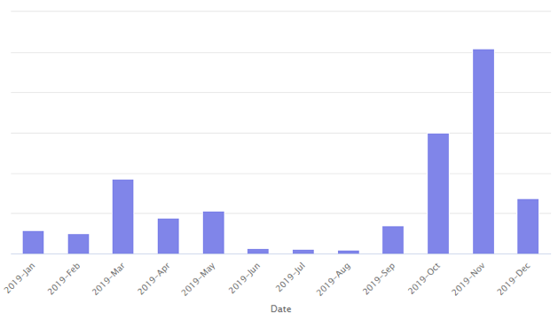 Figure 1. Emotet activity increases significantly in September 2019