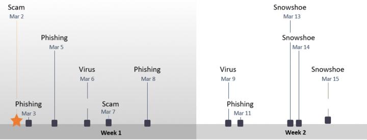 Figure 1: Spam timeline in Week 1 and Week 2 of March 2020