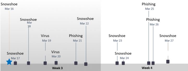 Figure 2: Spam timeline in Week 3 and Week 4 of March 2020