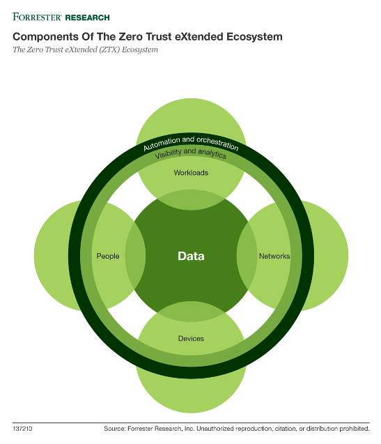 "Source: Forrester ""The Zero Trust eXtended (ZTX) Ecosystem,"" Chase Cunningham, July 11, 2019"