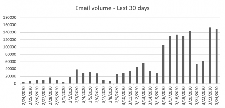 Figure 3: Blocked COVID-19 related emails during March 2020
