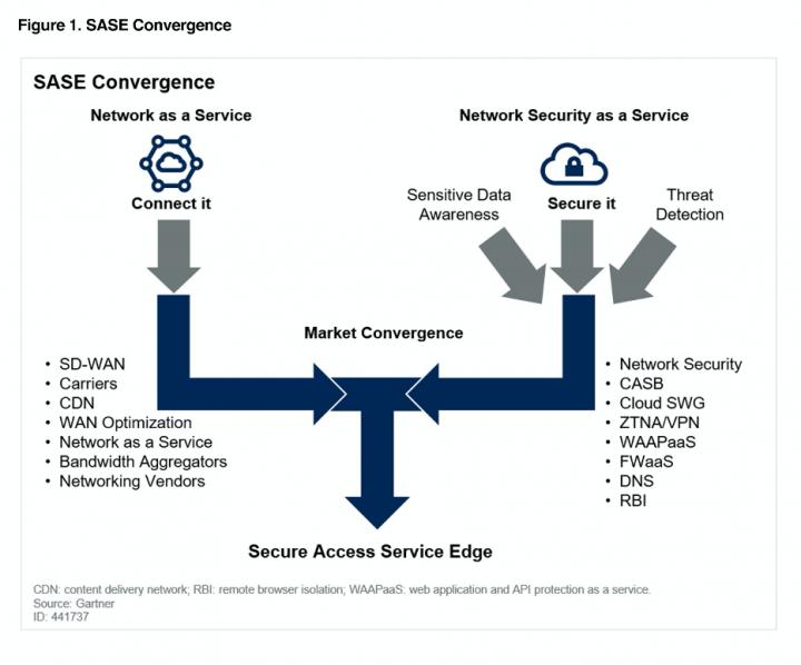 "Source: Gartner ""The Future of Network Security Is in the Cloud,"" Neil MacDonald, Lawrence Orans, Joe Skorupa, 30 August 2019."