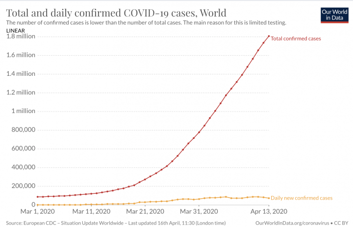 Figure 3. Worldwide COVID-19 cases March 1 to April 13