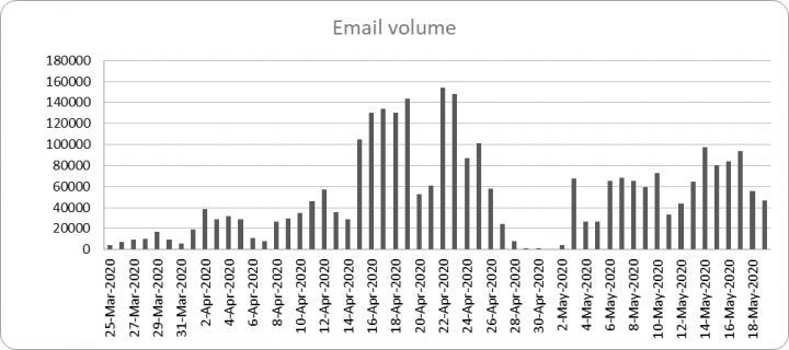 Figure 1. Blocked COVID-19 related emails: March 25 – May 19, 2020