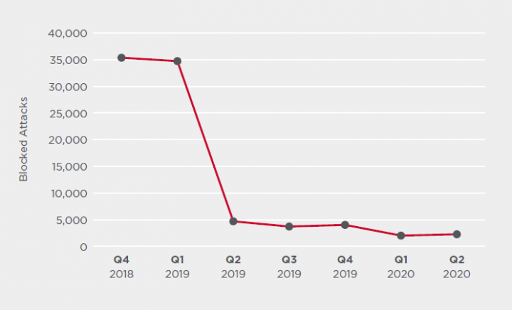 Figure 5. The Emotet botnet was subdued in Q2 but since beginning of Q3 has ramped up activity