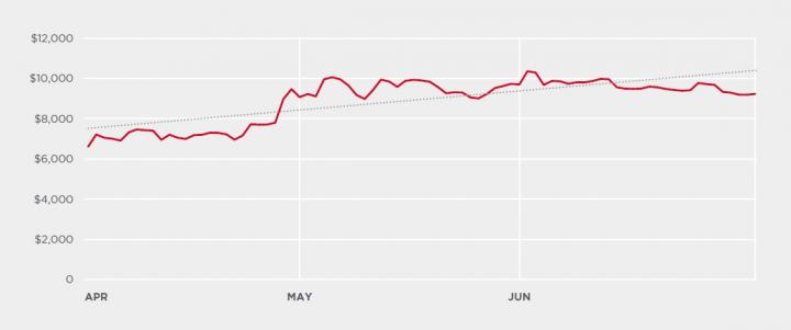 Figure 2. Bitcoin price over Q2